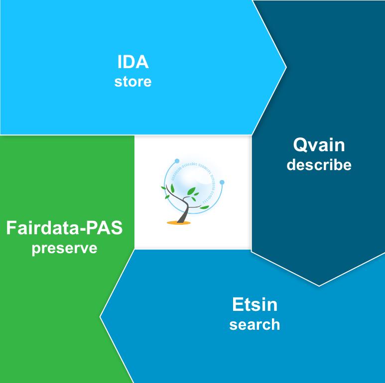 Nelikenttä - Fairdata - EN