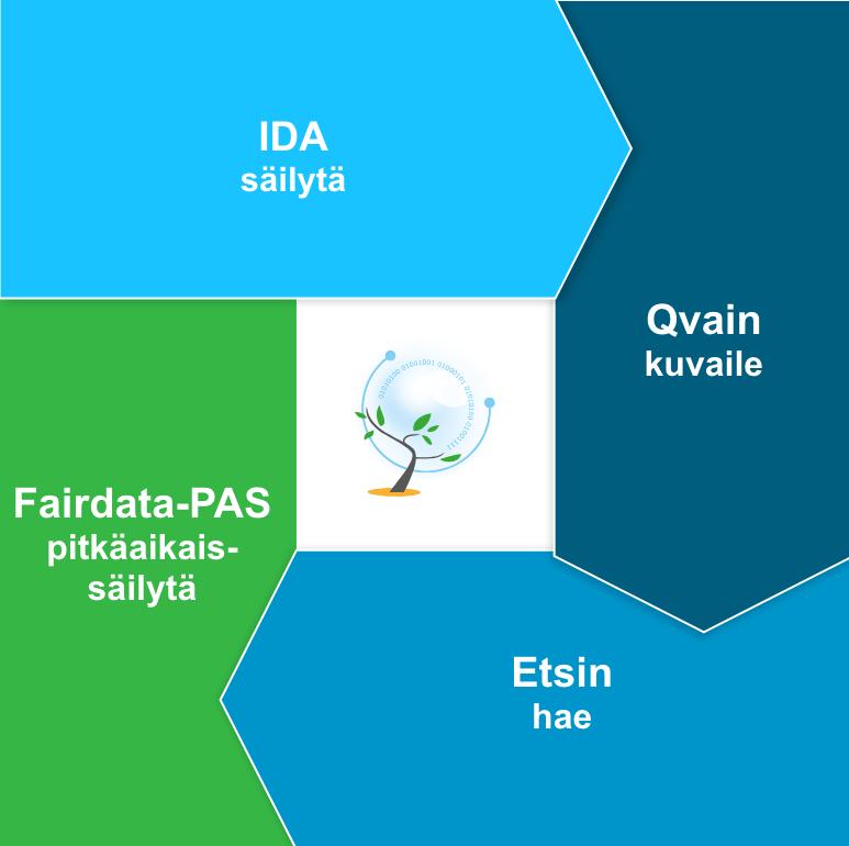 Nelikenttä - Fairdata - FI